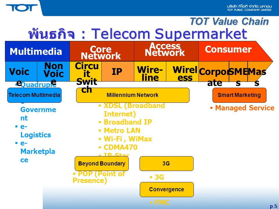 p.5 TOT Value Chain พันธกิจ : Telecom Supermarket Multimedia ConsumerCore Network Access Network  Quadruple Play  e- Governme nt  e- Logistics  e- Marketpla ce  XDSL (Broadband Internet)  Broadband IP  Metro LAN  Wi-Fi, WiMax  CDMA470  IP-Star  Managed Service  POP (Point of Presence)  3G  FMC Telecom Multimedia Millennium Network Smart Marketing Beyond Boundary3G Convergence Voic e Non Voic e Corpor ate Mas s SME s IP Wire- line Wirel ess Circu it Swit ch