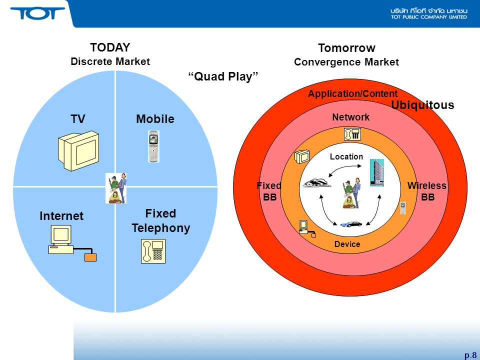 p.8 TVMobile Internet Fixed Telephony Device Location Network Ubiquitous Fixed BB Wireless BB Application/Content TODAY Discrete Market Tomorrow Convergence Market Quad Play