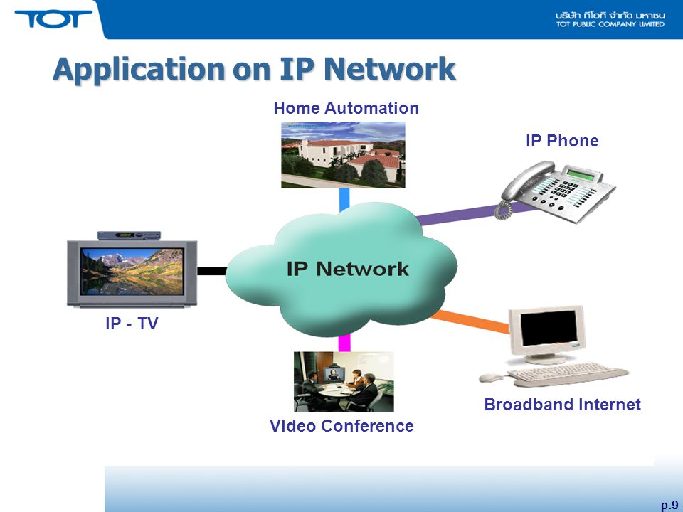 p.9 Application on IP Network Video Conference IP - TV Home Automation IP Phone Broadband Internet
