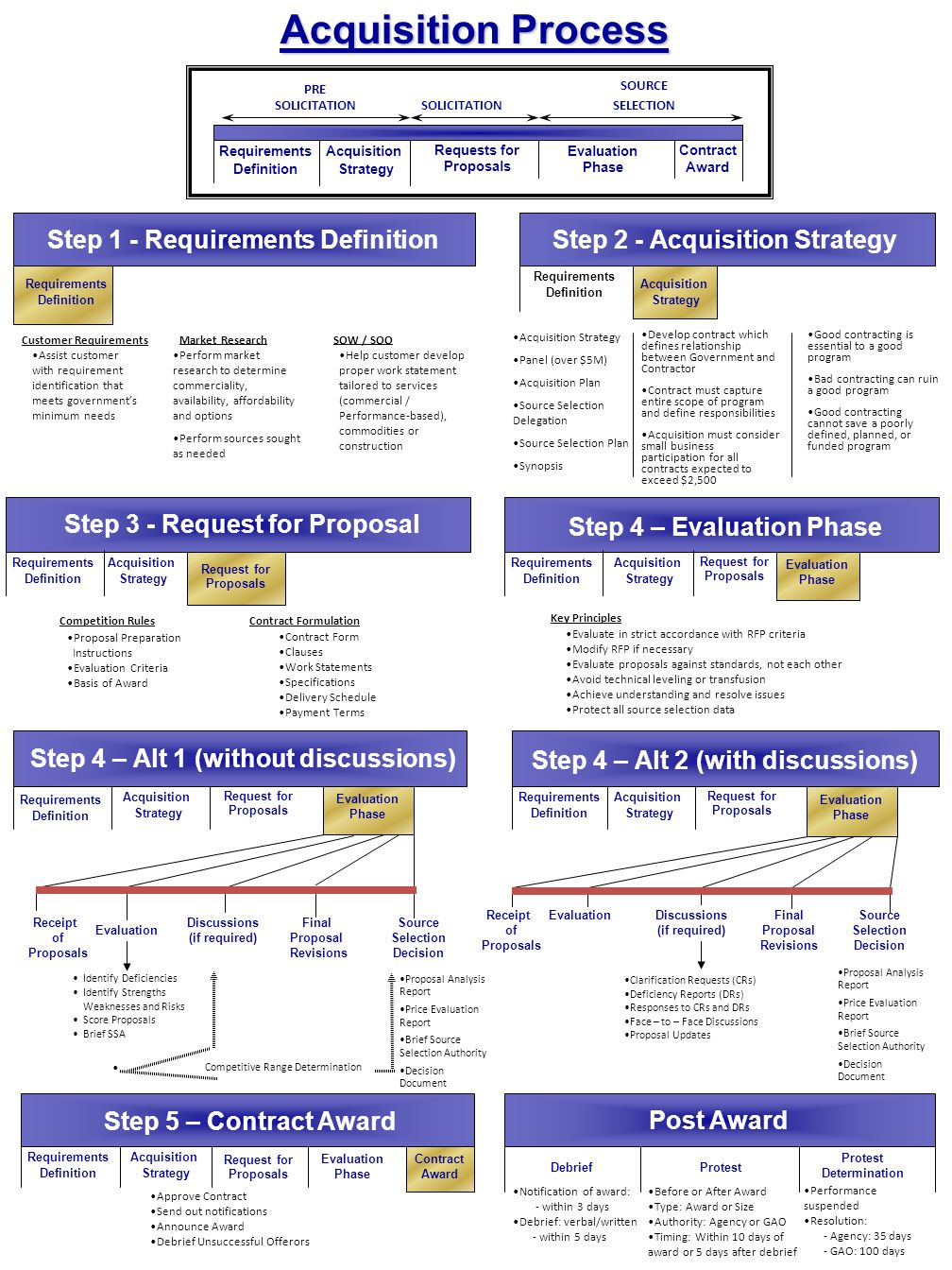 Acquisition Process Requirements Definition Acquisition Strategy Requests for Proposals Contract Award Evaluation Phase Step 1 - Requirements Definiti
