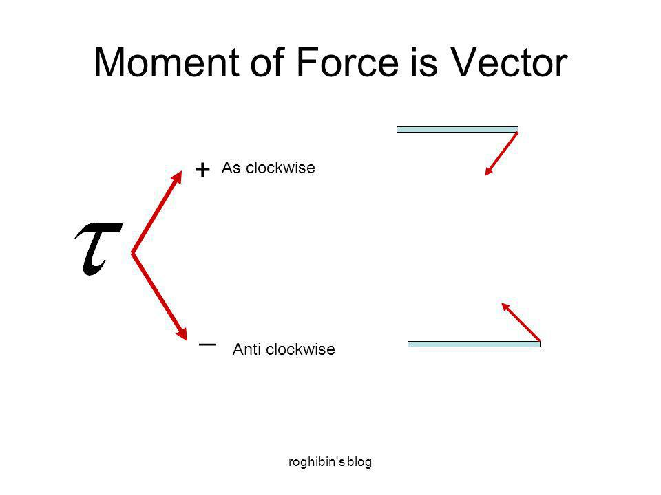 roghibin's blog Moment of Force is Vector + _ As clockwise Anti clockwise