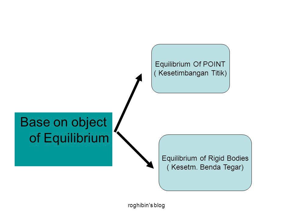 roghibin s blog Base on object of Equilibrium Equilibrium Of POINT ( Kesetimbangan Titik) Equilibrium of Rigid Bodies ( Kesetm.