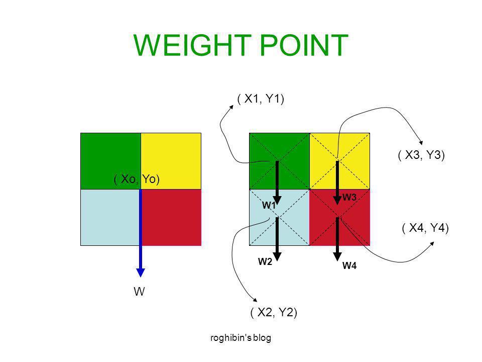 roghibin s blog WEIGHT POINT W W4 W3 W2 W1 ( Xo, Yo) ( X1, Y1) ( X2, Y2) ( X3, Y3) ( X4, Y4)