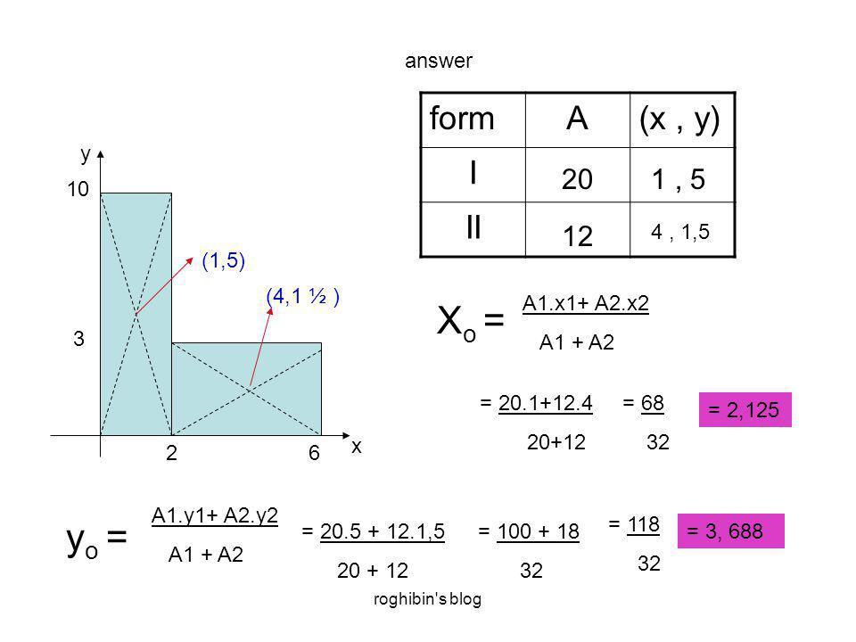roghibin s blog answer 26 3 10 x y formA(x, y) I II (1,5) (4,1 ½ ) 20 12 1, 5 4, 1,5 A1.x1+ A2.x2 A1 + A2 X o = = 20.1+12.4 20+12 = 68 32 = 2,125 y o = A1.y1+ A2.y2 A1 + A2 = 20.5 + 12.1,5 20 + 12 = 100 + 18 32 = 118 32 = 3, 688