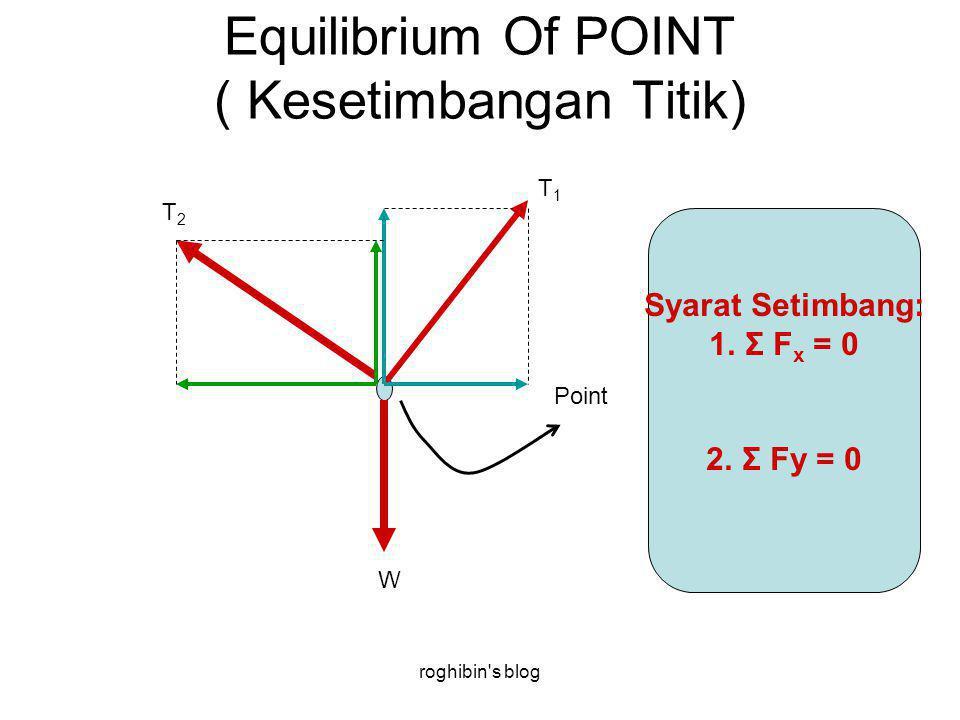 roghibin s blog Equilibrium Of POINT ( Kesetimbangan Titik) Point W T1T1 T2T2 Syarat Setimbang: 1.Σ F x = 0 2.Σ Fy = 0