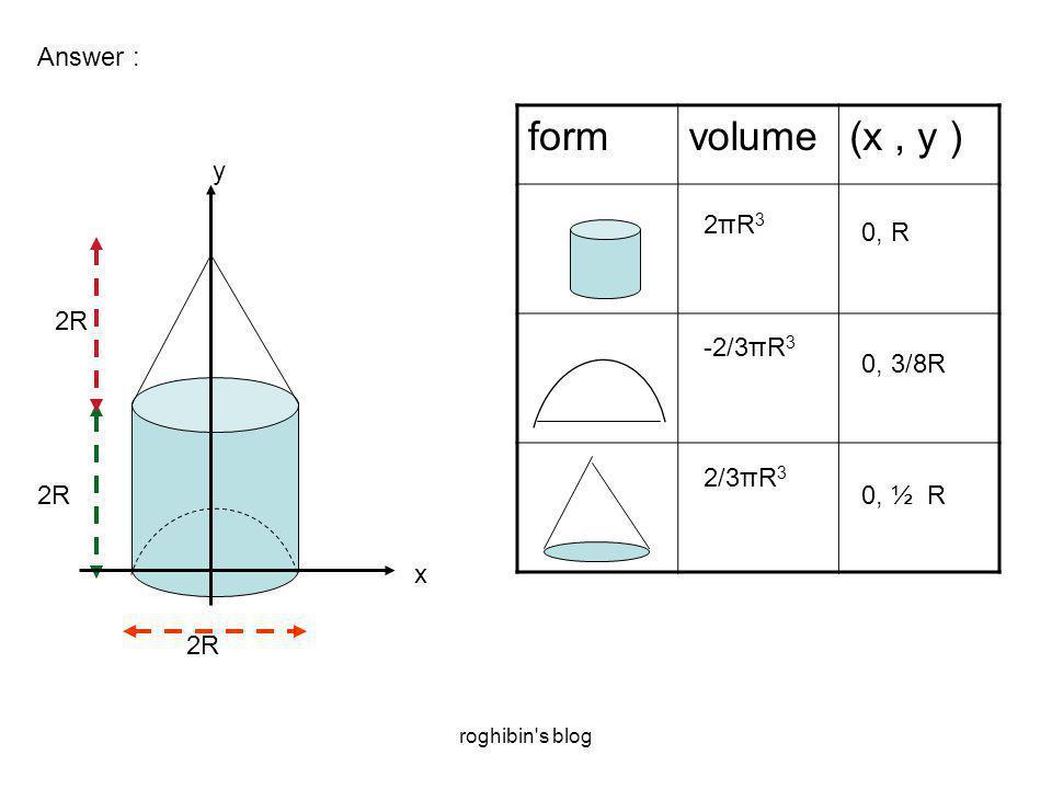 roghibin s blog Answer : 2R x y formvolume(x, y ) 2πR32πR3 -2/3πR 3 2/3πR 3 0, R 0, 3/8R 0, ½ R