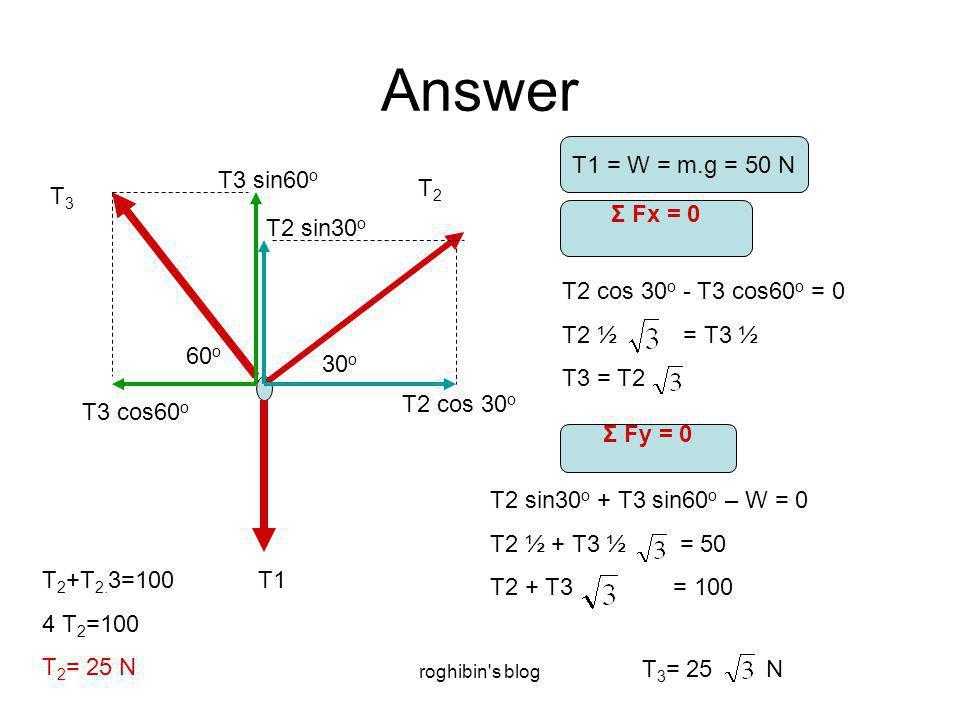 roghibin s blog Answer T2T2 T1 T3T3 30 o 60 o T2 cos 30 o T2 sin30 o T3 cos60 o T3 sin60 o T1 = W = m.g = 50 N Σ Fx = 0 T2 cos 30 o - T3 cos60 o = 0 T2 ½ = T3 ½ T3 = T2 Σ Fy = 0 T2 sin30 o + T3 sin60 o – W = 0 T2 ½ + T3 ½ = 50 T2 + T3 = 100 T 2 +T 2.