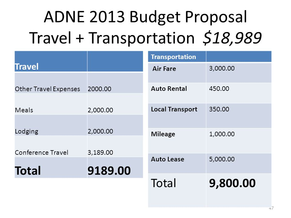 ADNE 2013 Budget Proposal Travel + Transportation $18,989 Travel Other Travel Expenses2000.00 Meals2,000.00 Lodging2,000.00 Conference Travel3,189.00 Total9189.00 47 Transportation Air Fare3,000.00 Auto Rental450.00 Local Transport350.00 Mileage1,000.00 Auto Lease5,000.00 Total9,800.00