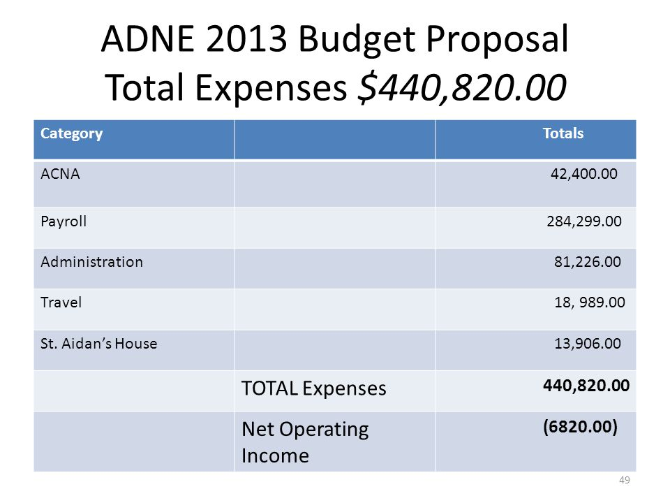 ADNE 2013 Budget Proposal Total Expenses $440,820.00 CategoryTotals ACNA 42,400.00 Payroll 284,299.00 Administration 81,226.00 Travel 18, 989.00 St.
