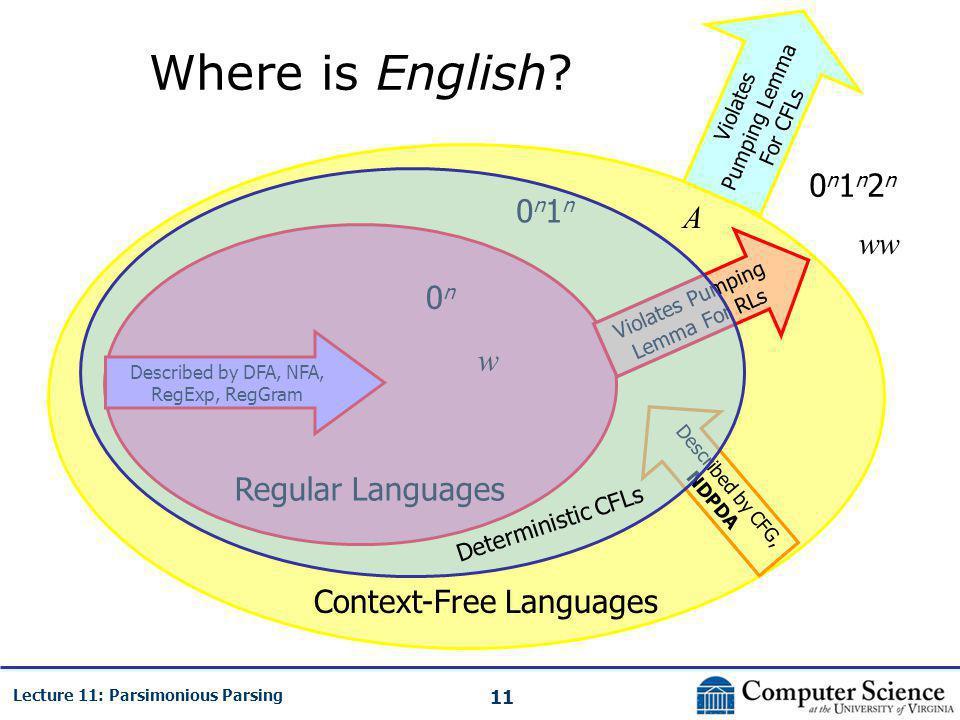 11 Lecture 11: Parsimonious Parsing Where is English? Regular Languages Context-Free Languages Violates Pumping Lemma For RLs Violates Pumping Lemma F
