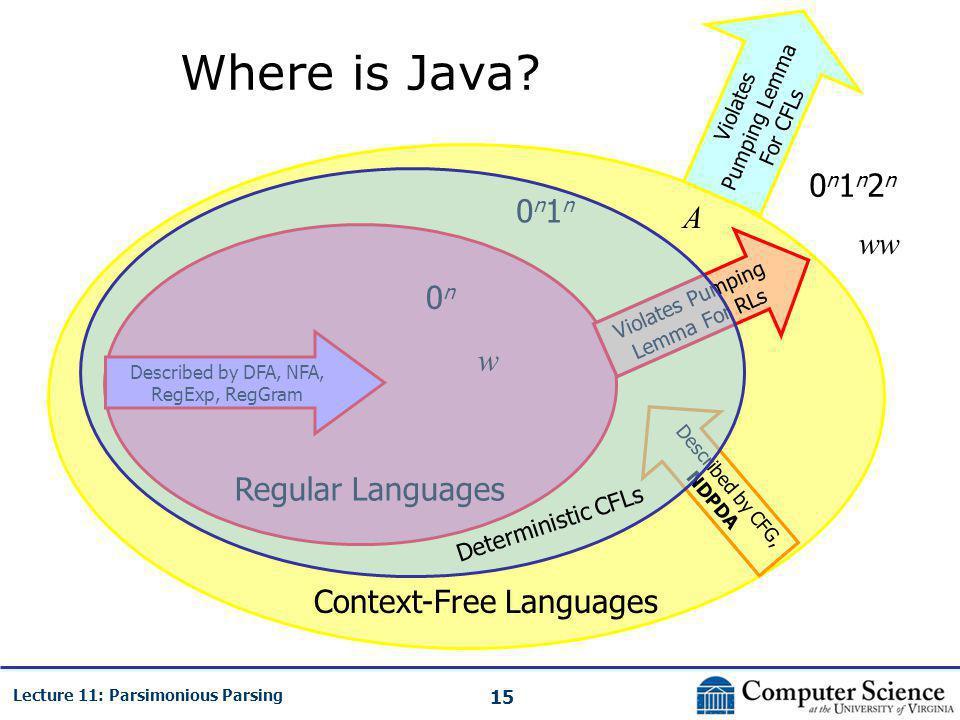 15 Lecture 11: Parsimonious Parsing Where is Java? Regular Languages Context-Free Languages Violates Pumping Lemma For RLs Violates Pumping Lemma For