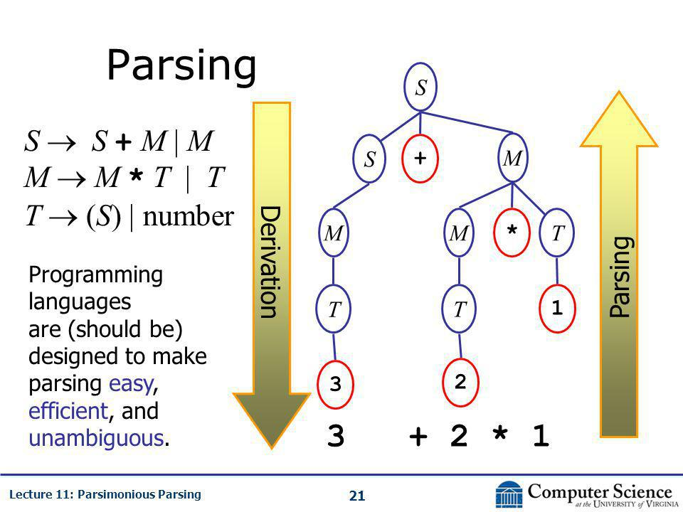 21 Lecture 11: Parsimonious Parsing Parsing S  S + M | M M  M * T | T T  (S) | number 3 + 2 * 1 S S M + MT * 1 T 2 M T 3 Derivation Parsing Programming languages are (should be) designed to make parsing easy, efficient, and unambiguous.