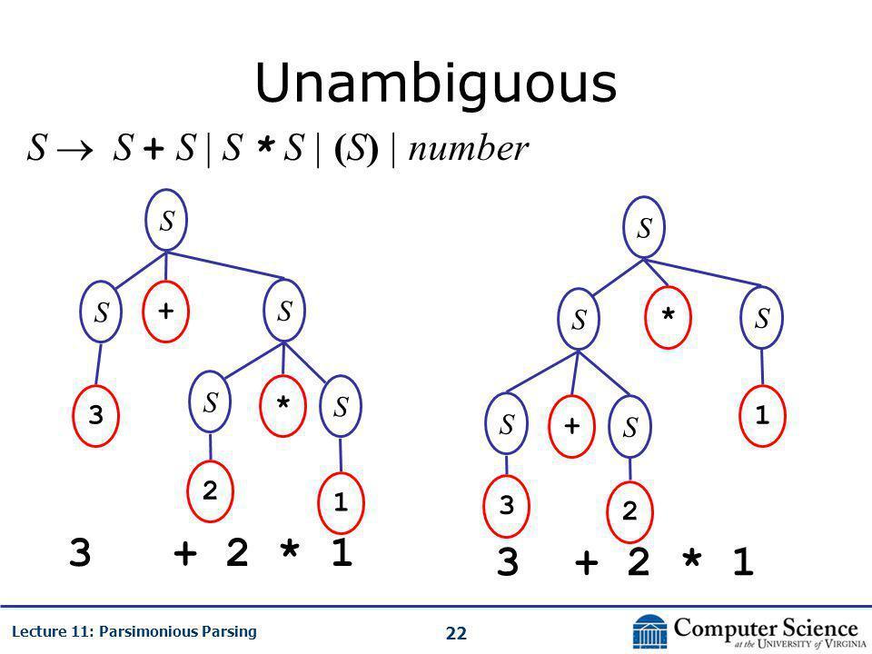 22 Lecture 11: Parsimonious Parsing Unambiguous S  S + S | S * S | (S) | number 3 + 2 * 1 S S S + S * 1 2 3 S S S S * 1 S S + 3 2