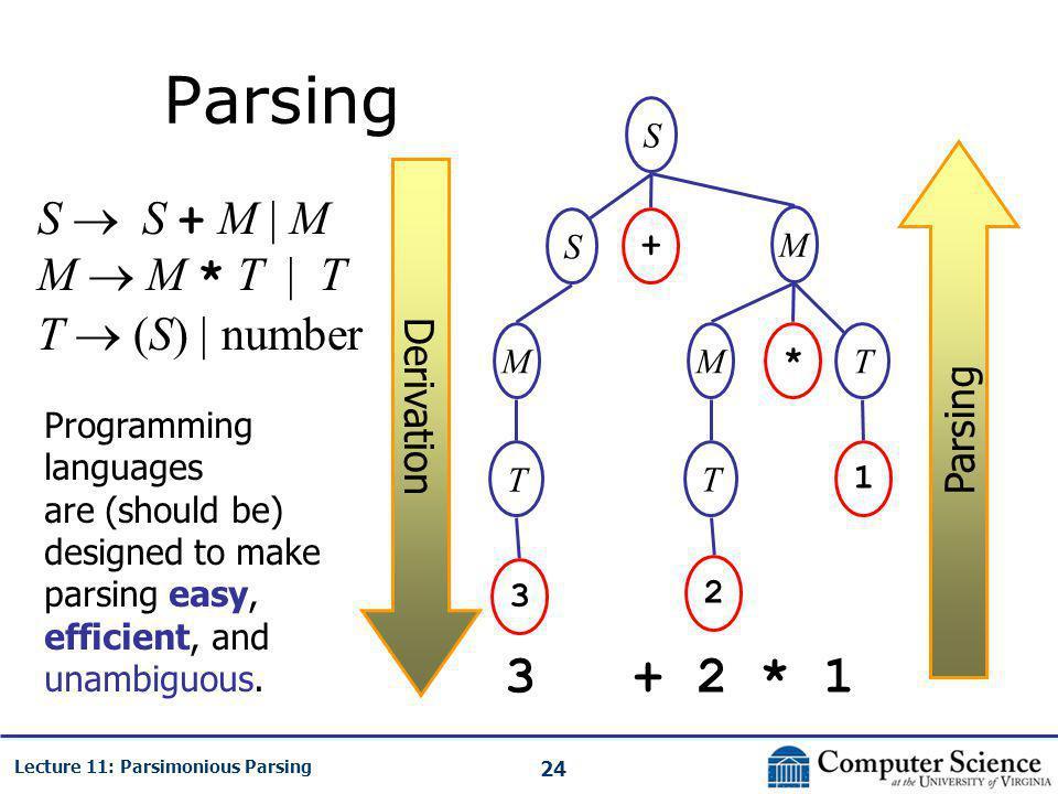 24 Lecture 11: Parsimonious Parsing Parsing S  S + M | M M  M * T | T T  (S) | number 3 + 2 * 1 S S M + MT * 1 T 2 M T 3 Derivation Parsing Programming languages are (should be) designed to make parsing easy, efficient, and unambiguous.