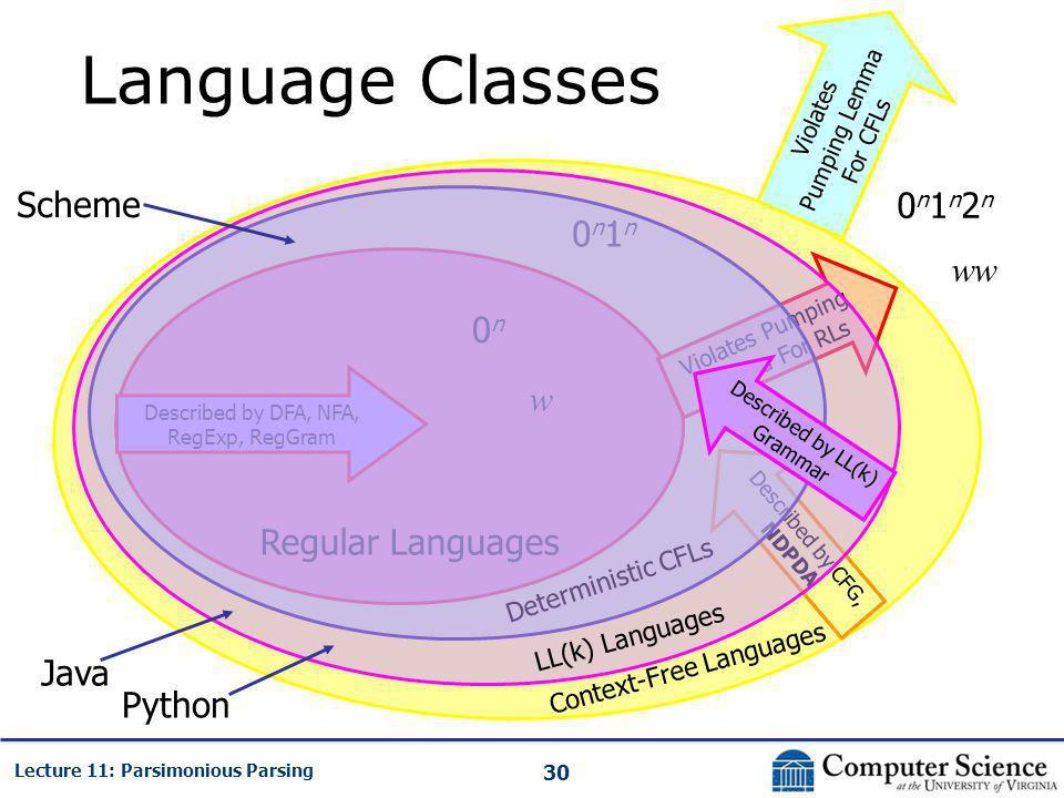 30 Lecture 11: Parsimonious Parsing Language Classes Regular Languages Context-Free Languages Violates Pumping Lemma For RLs Violates Pumping Lemma Fo