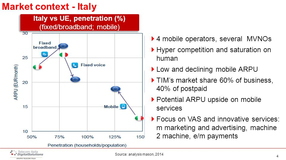 4 Market context - Italy Italy vs UE, penetration (%) (fixed/broadband; mobile ) Italy vs UE, penetration (%) (fixed/broadband; mobile )  4 mobile operators, several MVNOs  Hyper competition and saturation on human  Low and declining mobile ARPU  TIM's market share 60% of business, 40% of postpaid  Potential ARPU upside on mobile services  Focus on VAS and innovative services: m marketing and advertising, machine 2 machine, e/m payments Source: analysis mason, 2014