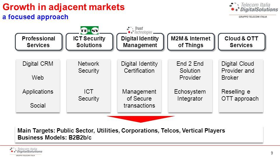 Digital Identity – Management Qualified player for Conservazione Sostitutiva PEC Management (Posta Elettronica Certificata) Qualified Certificator of Firma Qualificata 10