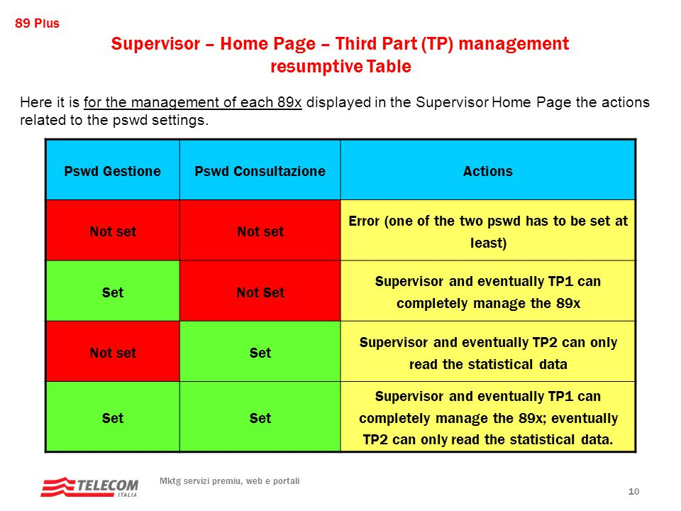 89 Plus Mktg servizi premiu, web e portali 10 Pswd GestionePswd ConsultazioneActions Not set Error (one of the two pswd has to be set at least) SetNot Set Supervisor and eventually TP1 can completely manage the 89x Not setSet Supervisor and eventually TP2 can only read the statistical data Set Supervisor and eventually TP1 can completely manage the 89x; eventually TP2 can only read the statistical data.