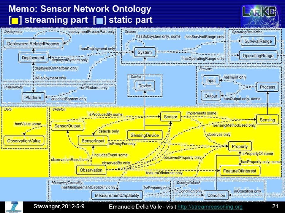 Emanuele Della Valle - visit http://streamreasoning.orghttp://streamreasoning.org Memo: Sensor Network Ontology [ ] streaming part [ ] static part Stavanger, 2012-5-921