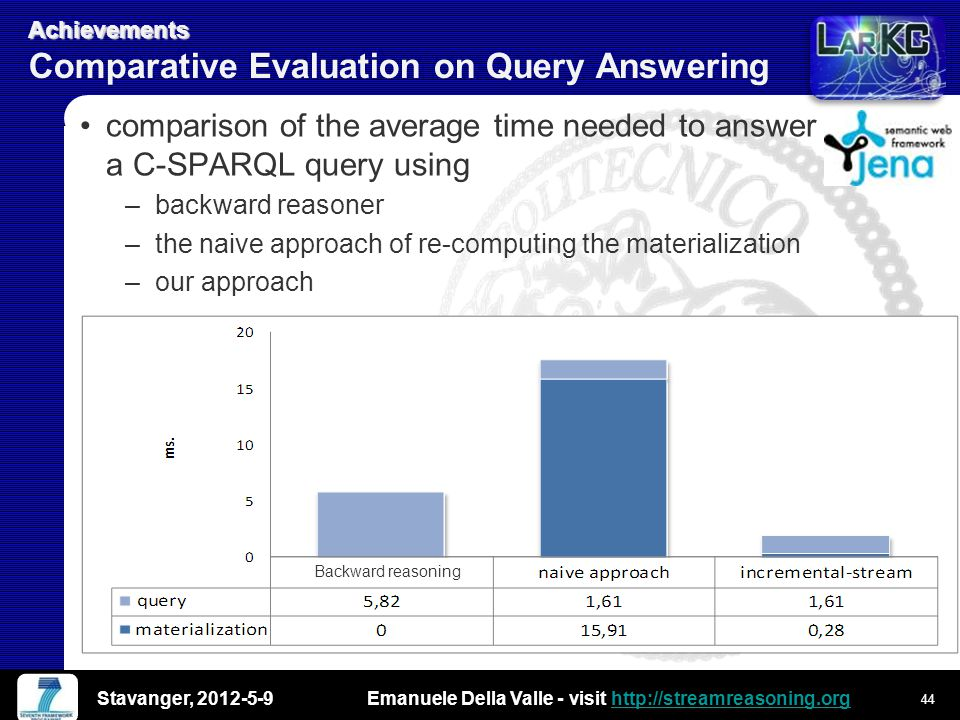 Emanuele Della Valle - visit http://streamreasoning.orghttp://streamreasoning.org Achievements Achievements Comparative Evaluation on Query Answering comparison of the average time needed to answer a C-SPARQL query using –backward reasoner –the naive approach of re-computing the materialization –our approach Backward reasoning Stavanger, 2012-5-9 44