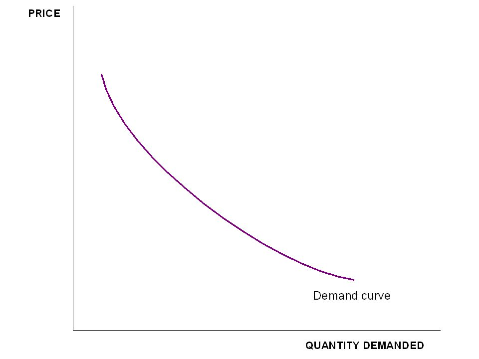 Why study the derivation of the demand curve.Helps explain why a competitive market works well.