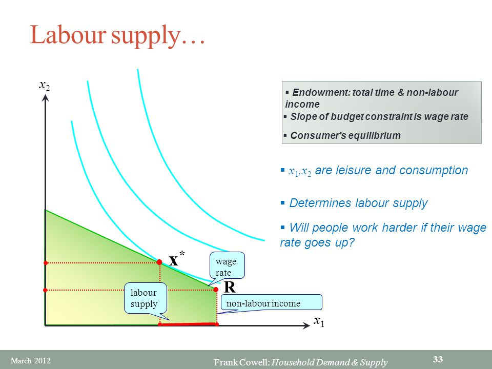 Frank Cowell: Household Demand & Supply Labour supply… R x1x1 x2x2 x *  Endowment: total time & non-labour income  Slope of budget constraint is wag