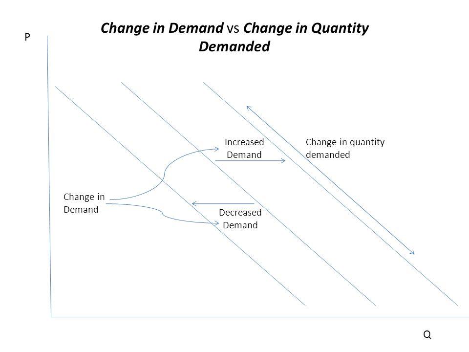P Q Increased Demand Decreased Demand Change in quantity demanded Change in Demand vs Change in Quantity Demanded Change in Demand