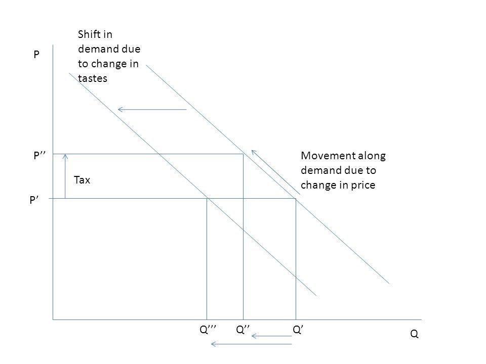 P Q P' Q' P'' Q'' Tax Q''' Movement along demand due to change in price Shift in demand due to change in tastes