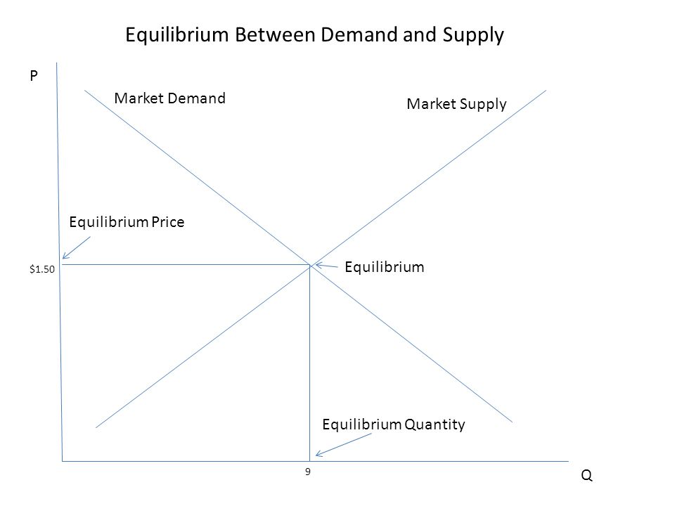 P Q $1.50 9 Equilibrium Equilibrium Price Equilibrium Quantity Market Demand Market Supply Equilibrium Between Demand and Supply
