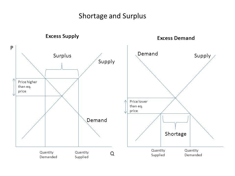 Surplus Price higher than eq. price Quantity Demanded Quantity Supplied P Q Price lower than eq. price Shortage Quantity Demanded Quantity Supplied Su