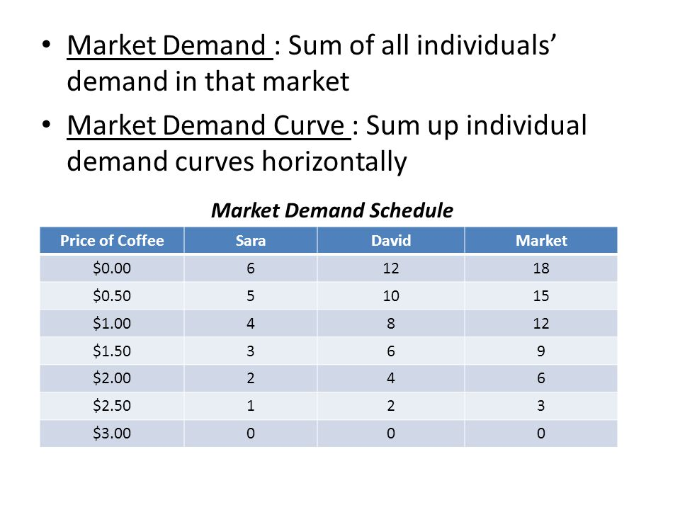 Market Demand : Sum of all individuals' demand in that market Market Demand Curve : Sum up individual demand curves horizontally Price of CoffeeSaraDa