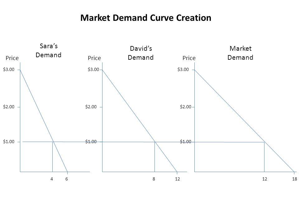 $1.00 $2.00 $3.00 Price $1.00 $2.00 $3.00 Price $1.00 $2.00 $3.00 Price 618124 8 Market Demand Curve Creation Sara's Demand David's Demand Market Dema