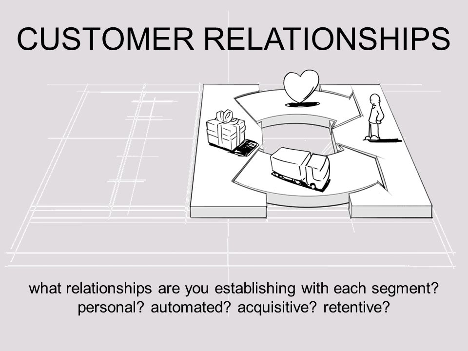 CUSTOMER RELATIONSHIPS what relationships are you establishing with each segment.