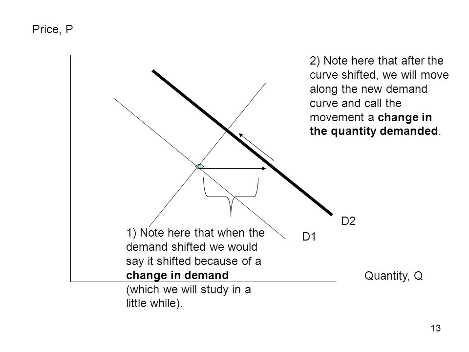 13 Price, P Quantity, Q D1 D2 1) Note here that when the demand shifted we would say it shifted because of a change in demand (which we will study in