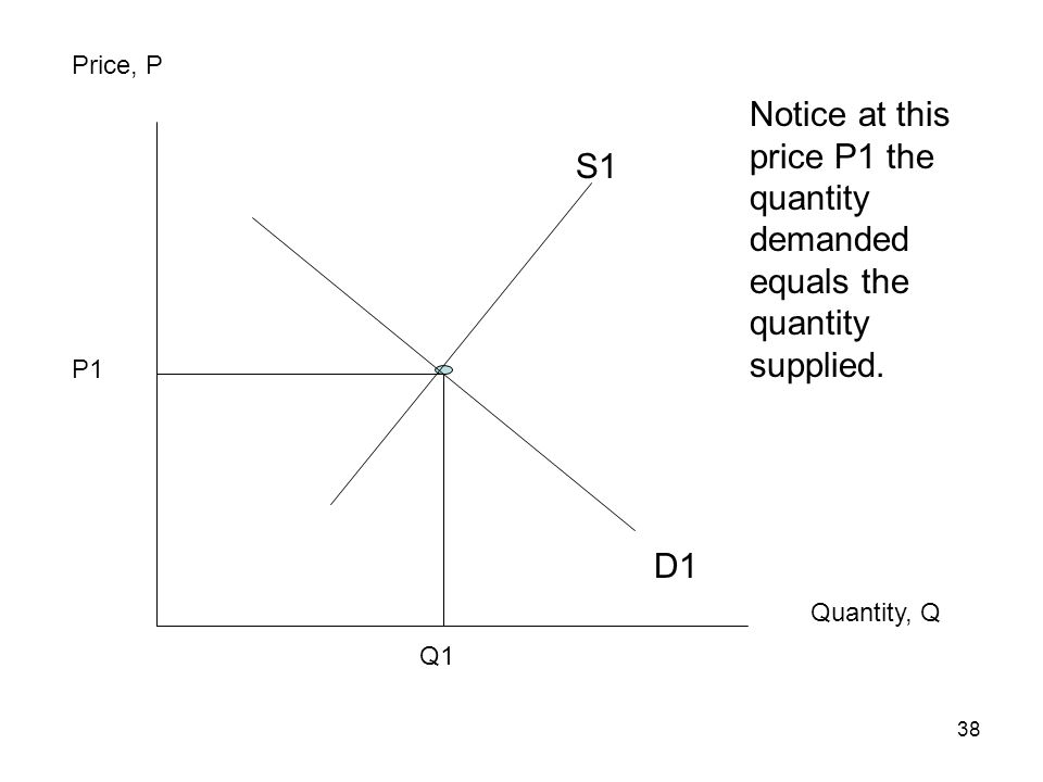 38 Price, P Quantity, Q Notice at this price P1 the quantity demanded equals the quantity supplied. S1 D1 P1 Q1