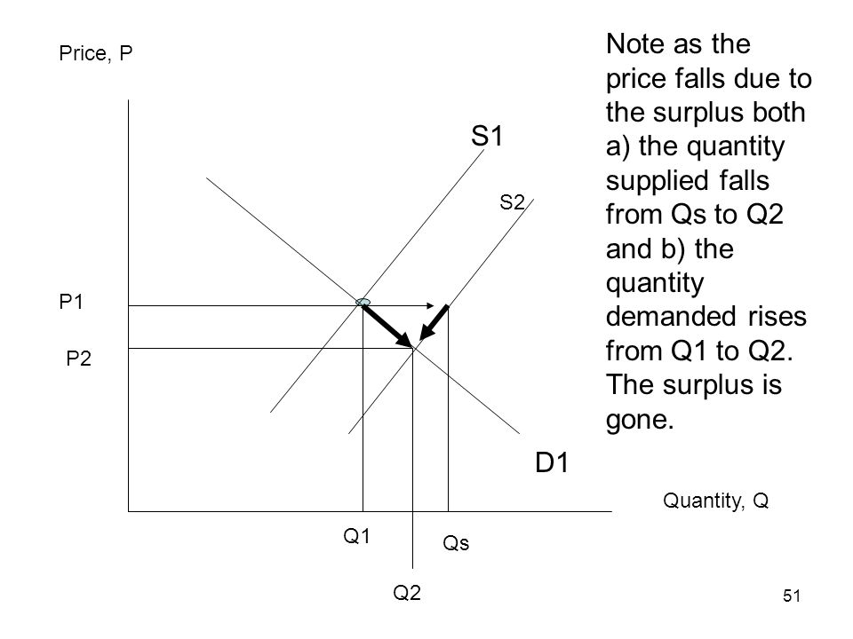51 Price, P Quantity, Q Note as the price falls due to the surplus both a) the quantity supplied falls from Qs to Q2 and b) the quantity demanded rise