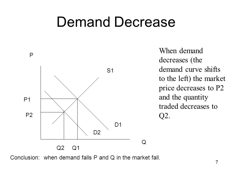 7 P Q S1 D1 P1 Q1 When demand decreases (the demand curve shifts to the left) the market price decreases to P2 and the quantity traded decreases to Q2