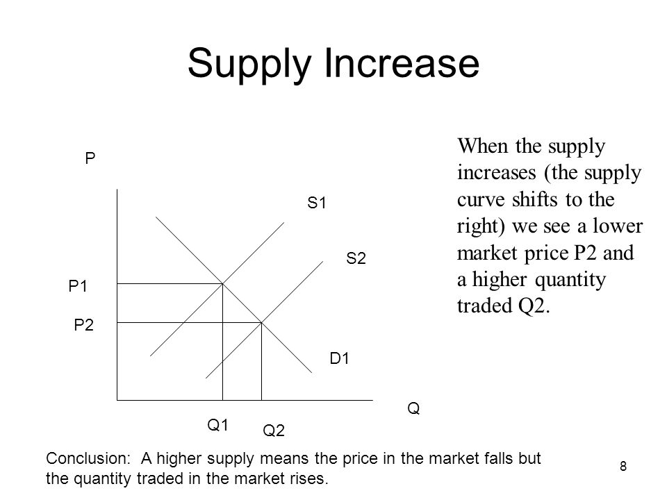 8 P Q S1 D1 P1 Q1 When the supply increases (the supply curve shifts to the right) we see a lower market price P2 and a higher quantity traded Q2. Sup