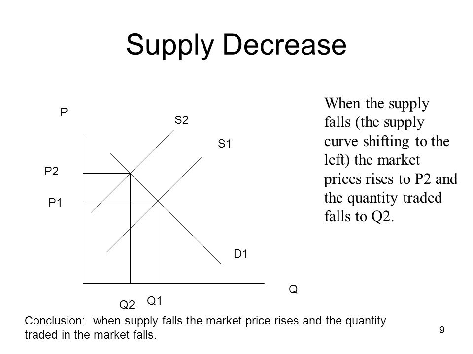9 P Q S1 D1 P1 Q1 When the supply falls (the supply curve shifting to the left) the market prices rises to P2 and the quantity traded falls to Q2. Sup