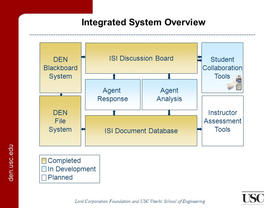 den.usc.edu Lord Corporation Foundation and USC Viterbi School of Engineering Integrated System Overview ISI Discussion Board Agent Response ISI Document Database DEN Blackboard System Student Collaboration Tools DEN File System Instructor Assessment Tools Agent Analysis Completed In Development Planned