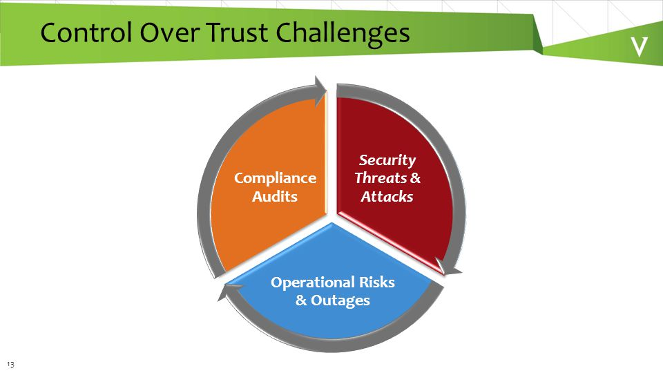 13 Control Over Trust Challenges Security Threats & Attacks Operational Risks & Outages Compliance Audits