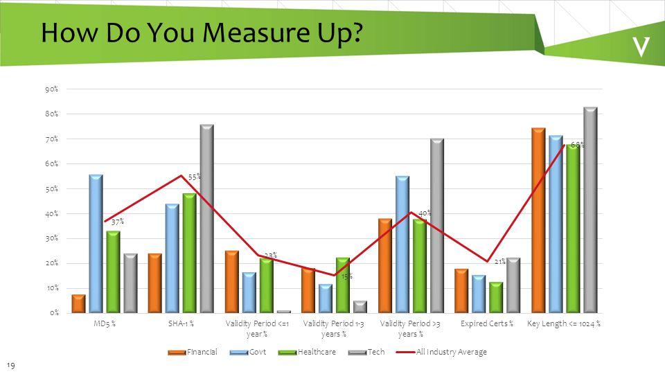 19 How Do You Measure Up