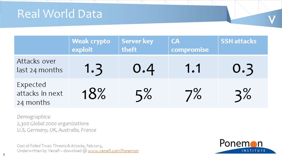 9 Real World Data Weak crypto exploit Server key theft CA compromise SSH attacks Attacks over last 24 months 1.30.41.10.3 Expected attacks in next 24 months 18%5%7%3% Cost of Failed Trust: Threats & Attacks, Feb 2013, Underwritten by Venafi – download @ www.venafi.com/Ponemonwww.venafi.com/Ponemon Demographics: 2,300 Global 2000 organizations U.S, Germany, UK, Australia, France
