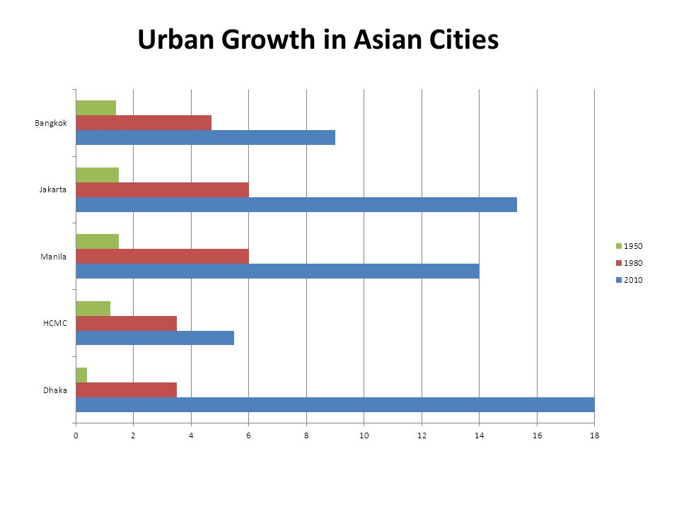 Urban Growth in Asian Cities