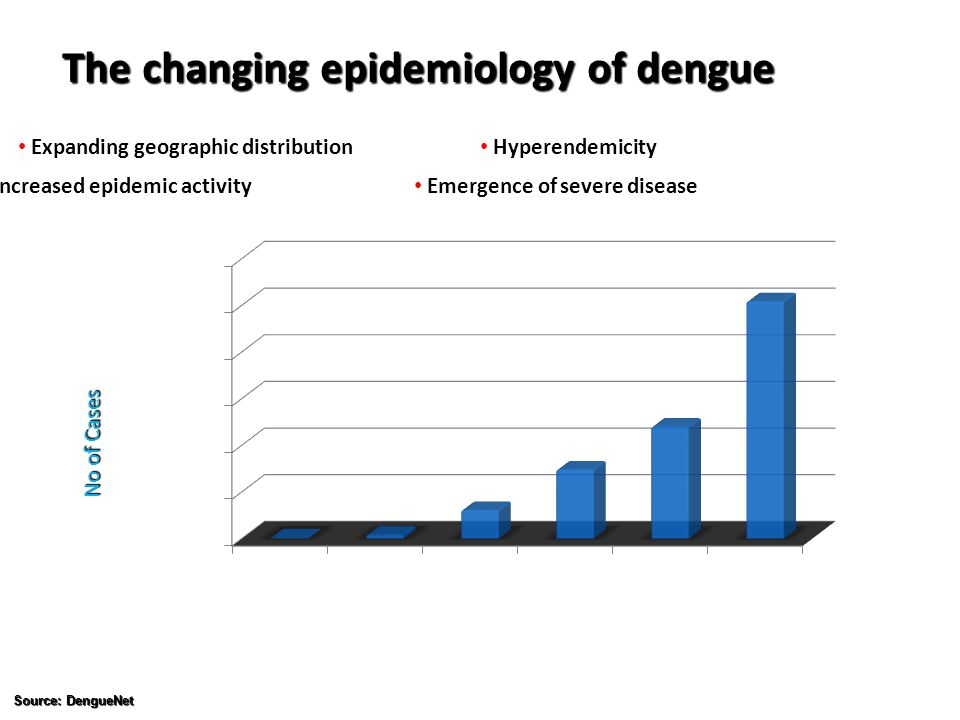 The changing epidemiology of dengue Source: DengueNet No of Cases Expanding geographic distribution Increased epidemic activity Hyperendemicity Emerge