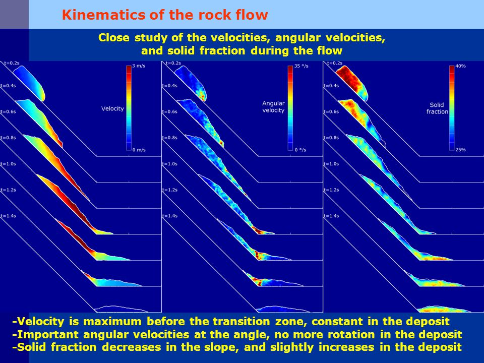 Kinematics of the rock flow Close study of the velocities, angular velocities, and solid fraction during the flow -Velocity is maximum before the transition zone, constant in the deposit -Important angular velocities at the angle, no more rotation in the deposit -Solid fraction decreases in the slope, and slightly increases in the deposit