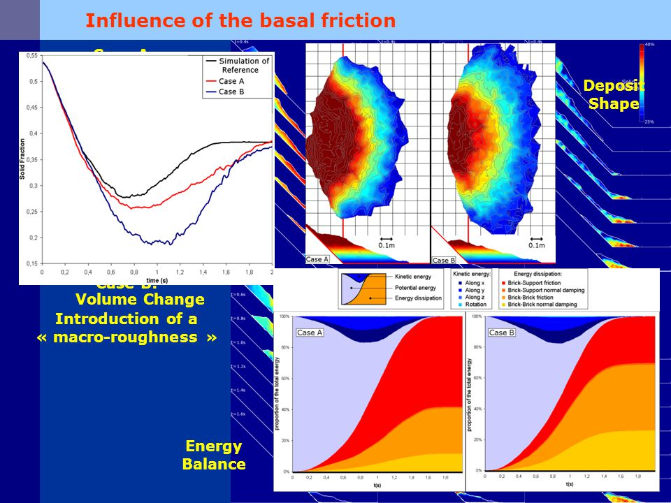Influence of the basal friction Case B: Introduction of a « macro-roughness » Case A: Increase of the friction coefficient of the slope Volume Change Deposit Shape Energy Balance