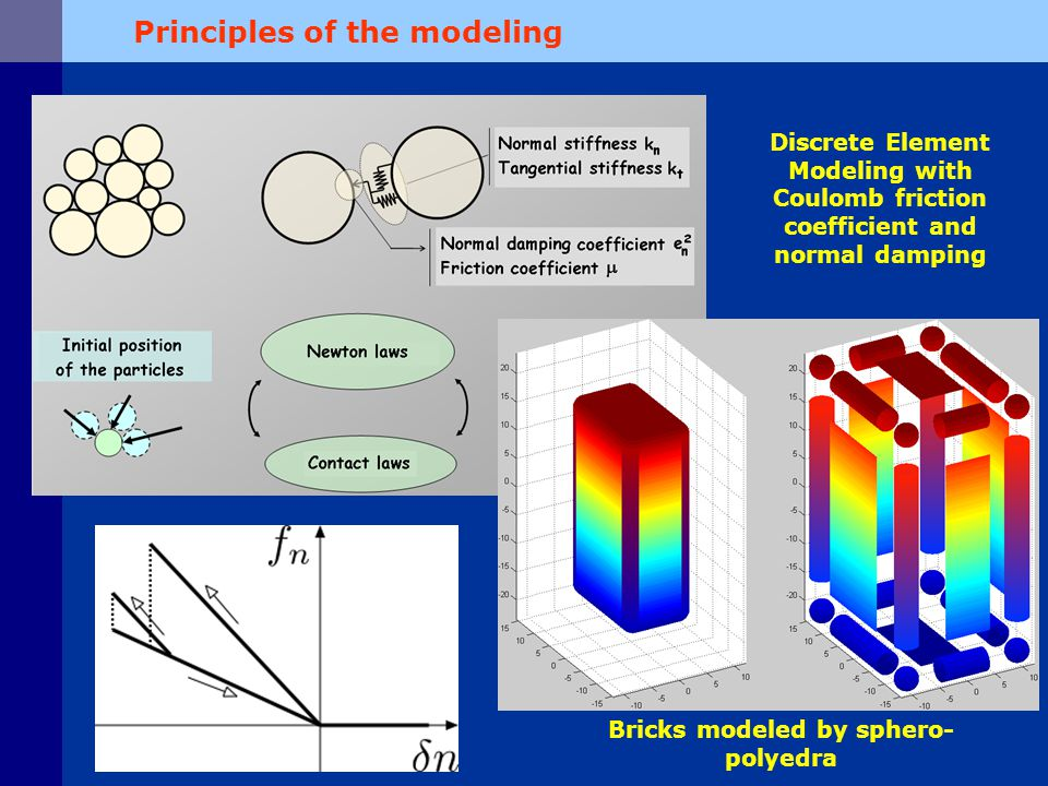 Influence of the basal friction Introduction of a « macro-roughness » at the blocks scale: Question: How does it compare with a simple increase of the friction coefficient on a regular slope ?