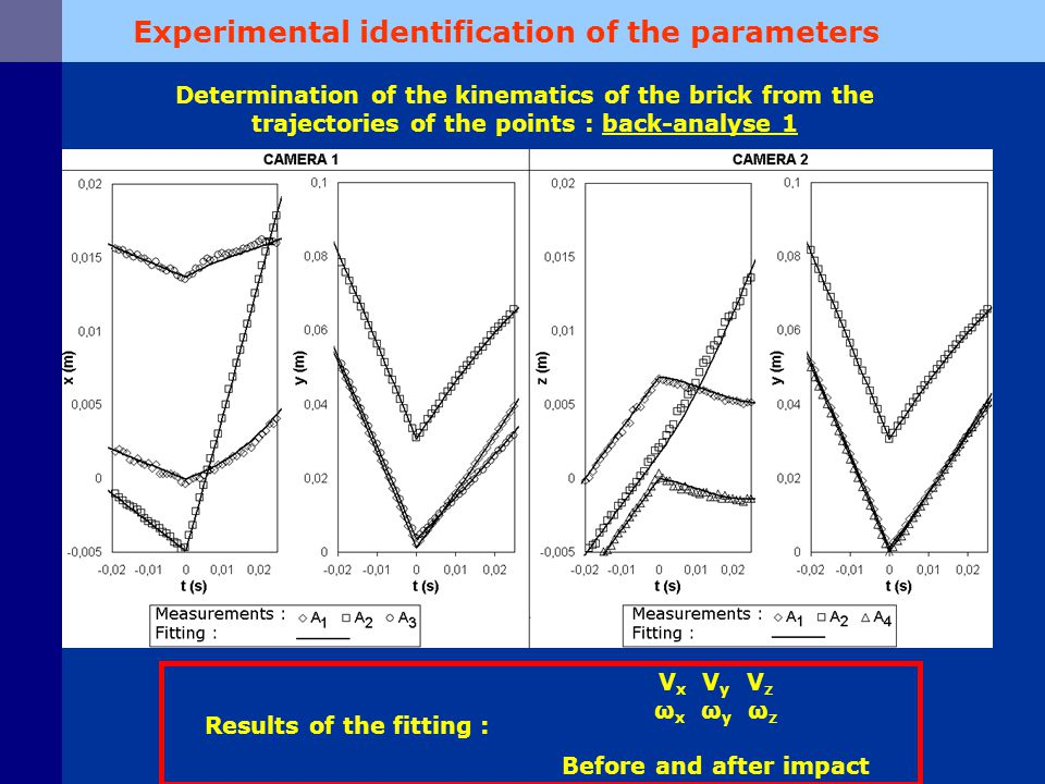 Experimental measurements V x V y V z ω x ω y ω z Measured before impact V x V y V z ω x ω y ω z Measured after impact Introduction in the discrete model Numerical simulation for a given set of the parameters (e n 2, μ, k n, k t ) V x V y V z ω x ω y ω z Computed after impact Comparison Erreur function : err(e n 2, μ, k n, k t ) Minimization Determination of the contact parameters from the kinematics of the brick: back-analyse 2 Experimental identification of the parameters