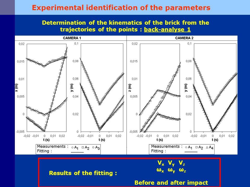 Results of the fitting : V x V y V z ω x ω y ω z Before and after impact Determination of the kinematics of the brick from the trajectories of the points : back-analyse 1 Experimental identification of the parameters